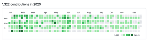 my 2020 github contribution graph; 1,353 contributions in the last year